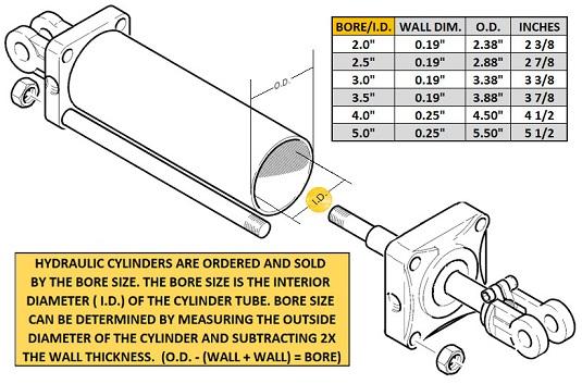 Tie Rod Cylinders | Tie Rod Hydraulic Cylinders
